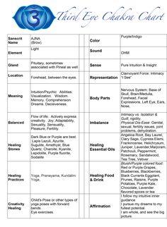 browl chakra chart - Google Search