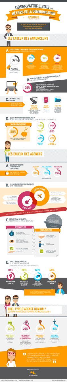 La vision des annonceurs sur leur métier et leurs agences. Les Métiers de la communication #Observatoire2013