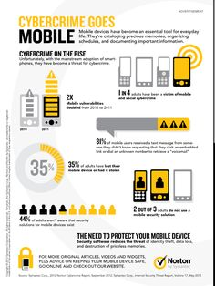 Cybercrime Goes Mobile #infographic