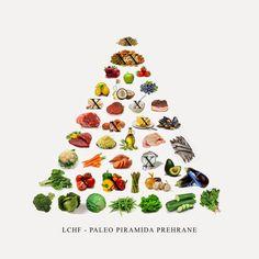 Istine i laži o hrani: Paleo LCHF piramida prehrane - kako pronaći svoj o. High Fat Diet, Low Carb Diet, Shrimp Rolls, Kids Zone, Weird Pictures, Foods With Gluten, Lchf, Keto Recipes, Paleo