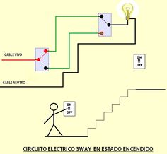 3 way Electric Circuit in the on State Basic Electrical Wiring, Electrical Circuit Diagram, Electrical Layout, Electrical Projects, Electrical Engineering, Diy Electronics, Electronics Projects, Techno Gadgets, House Wiring