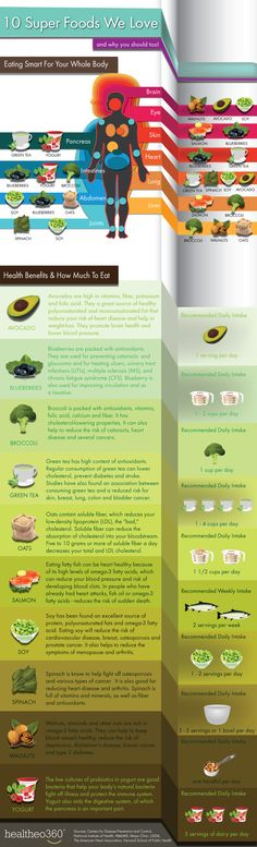 10 Everyday Superfoods For Better Health [Infographic] | Repinned by @raminrak
