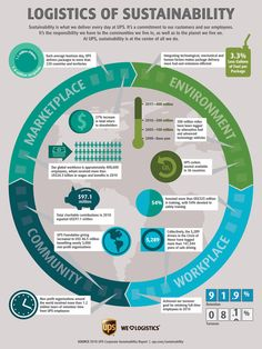 Logistic of Sustainability: How Corporate Commitment to Sustainable Development Can Be Explained to Customers & Employees.
