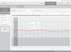 UX/UI redesing for a weather analytics application