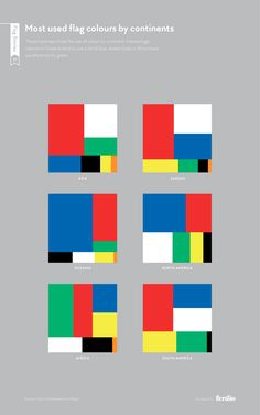 Most used flag colours by continents