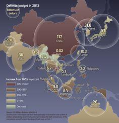 More money, more guns: Asia's military budgets surge as armies go high-tech- Nikkei Asian Review