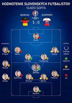 Hodnotenie Slovakia Football Team v zápase s Nemeckom