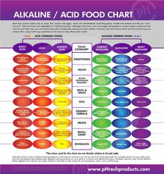 Charts Charts Charts!  Everything from your best source of protein from vegetables, spices that heal, to what foods have the highest alkali...