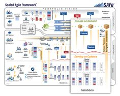 Scaled Agile Framework Introducing: Milestones | Rally Software Community