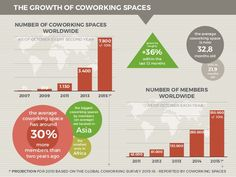 2007 2009 2011 2013 2015 !* 7.800 3.400 1.13031075 NUMBER OF COWORKING…