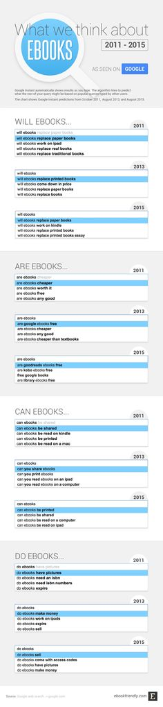 What we think about ebooks, 2011-2015 - http://ebookfriendly.com/what-we-think-about-ebooks-2015/
