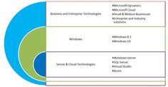 Microsoft Technologies and Enterprise Solutions have always proved to be the top on the list of user; small and big. The reliability and comfort zone that Microsoft has been offering to users all through out these years is unbeatable.