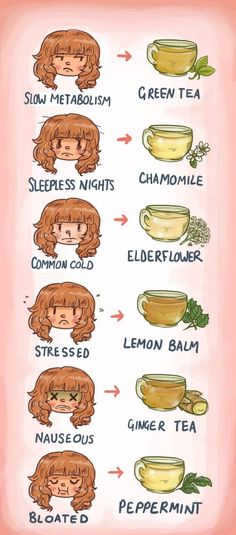 What tea to drink according to the ailment.