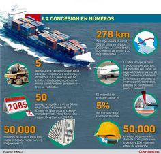 Canal de Nicaragua en números