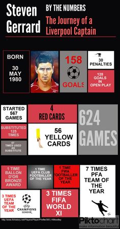 Steven Gerrard by the Numbers