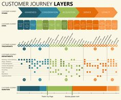Customer Journey Maps How Experience Mapping Reveals Invaluable - Customer journey map template