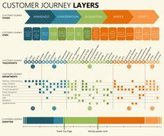 Seven Steps For Developing Customer Journey Maps Pinterest - Customer journey mapping template