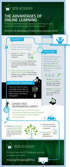 The Advantages of Online Learning Infographic | e-Learning Infographics