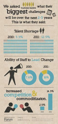 Biggest challenges for business leaders over the next 2-3 years