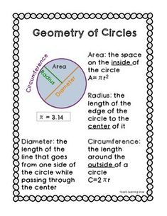 This reference sheet is an easy way for students to remember key terms about the geometry of a circle such as area, circumference, diameter, radius, and pi. Great for a math binder or to print out as a classroom poster. Math Help, Fun Math, Math Games, Math Activities, Circle Math, Area Of A Circle, Radius Of Circle, Math Binder, Studio