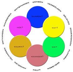 De weg van wens naar werkelijkheid. Marinus Knoope beschrijft deze weg in twaalf stappen. Net zoals er een natuurlijke cyclus is van bloesem naar appel en van appel naar bloesem, zo is er een natuurlijke cyclus van wens naar werkelijkheid en weer van werkelijkheid naar wens