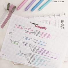 Mind Maps, Mind Map Art, Bullet Journal Notes, Bullet Journal School, Bullet Journal Ideas Pages, College Notes, School Notes, Mind Map Design, Planning School