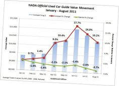 Nada Car Value Guide Average Trade In Photos Of Nada Car Value Yelp With Expert Review