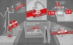 Uso & Estadisticas de You Tube en la Publicidad. Sigueme en Twitter @johnnymatosrd