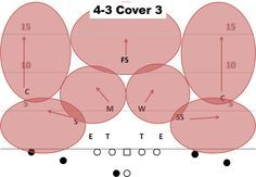 Air Raid Playbook: Examining basic defensive coverages - CougCenter