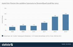 mobile Internetnutzung über Handy in Deutschland