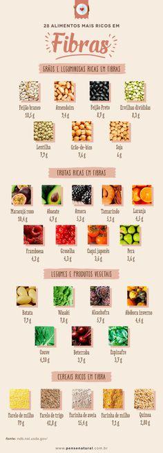 28 alimentos ricos em fibras que você deve incluir na sua dieta hoje Healthy Style, Healthy Tips, Healthy Eating, Healthy Recipes, Health And Nutrition, Health And Wellness, Health Fitness, Fiber Rich Foods, Food Facts