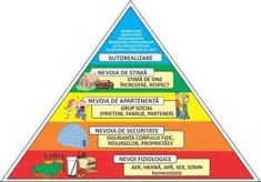 piramida-lui-maslow-nevoile umane | Gandeste-Pozitiv Monopoly, Tatoo