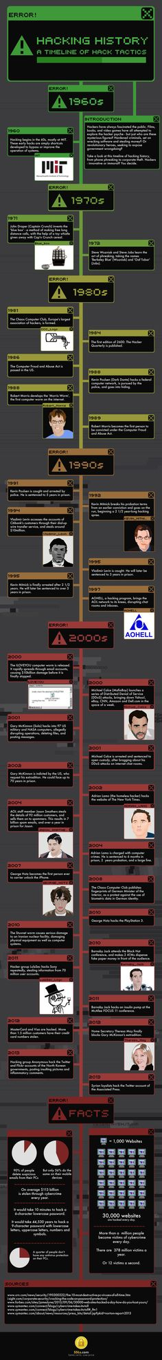 The History Of Hacking | Infographic | UltraLinx
