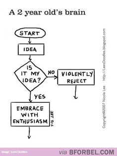Sadly, This Is How My Brain Still Works…