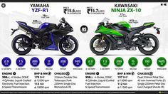 Kawasaki Source by arsitekdanny Yamaha Bikes, Yamaha Yzf R1, Triumph Motorcycles, Cars And Motorcycles, Bike Prices, Bike Sketch, Zx 10r, Motor Car, Motor Sport