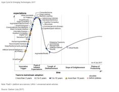 The Hype Cycle for Emerging Technologies provides insights gained from evaluating more than 2,000 technologies. The eight added in 2017 include 5G, Artificial General Intelligence, Deep Learning, Deep Reinforcement Learning, Digital Twin, Edge Computing, Serverless PaaS and Cognitive Computing.