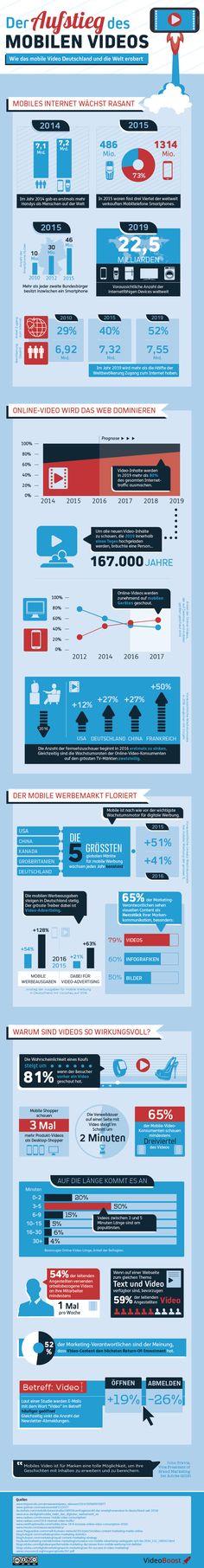 Der Aufstieg des mobilen Videos