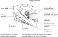 The future of headgears