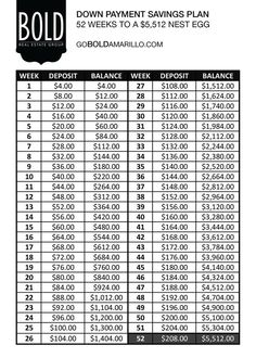 Great guide for saving for a down payment!  52 week plan to saving $5,512!    Bold Real Estate Group Amarillo, Texas goboldamarillo.com @goboldamarillo facebook.com/goboldamarillo:
