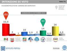 Informazione Contro!: Sondaggi: Piepoli, cresce Pd, cala Lega
