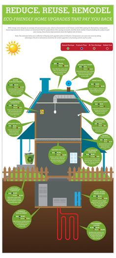 Green Home Upgrades That Pay You Back Infographic.   Great set of upgrades to the home that increase sustainability
