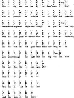star spangled banner piano sheet music easy - Google Search