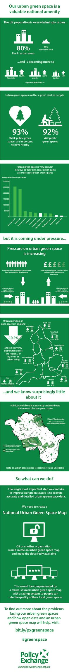 Our Urban Green Space A Caluable National Amenity  #Infographic #UK