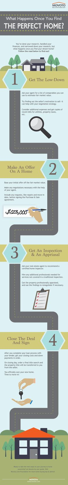 This helpful infographic explains the steps you'll take after your housing search has ended, but before you get the keys to your new home.  http://www.movoto.com/foundation/basics/home-offer-closing-infographic/