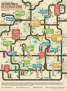 The Online Road to Reservations Marketing Cultural, Social Media Marketing, Online Marketing, Digital Marketing, Big Data Technologies, Android App Design, Artificial Intelligence Technology, The Help, Finding Yourself