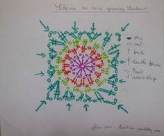 granny sunburst diagramme