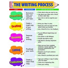Creative Teaching Press The Writing Process Chart Grades 2 - 5 Essay Tips, Essay Writing Tips, Good Essay, Writing Process, Writing Ideas, Novel Tips, Writing Guide, Learning Process, Writing Advice