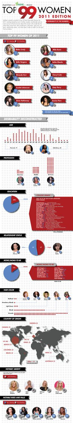 Desirability by the Numbers: Top 99 Women 2011 International Womens Day March 8, Ladies Day, Numbers, Infographics, Tops, Infographic, Info Graphics, Visual Schedules