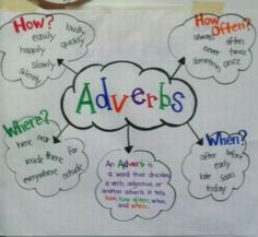 Adverbs are… anchor chart