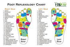 10 Health Benefits of Reflexology as an Alternative Treatment foot reflexology chart Alternative Therapies, Alternative Treatments, Alternative Medicine, Foot Massage Diagram, Foot Pressure Points, Reflexology Benefits, Foot Reflexology Chart, Reflexology Points, Massage
